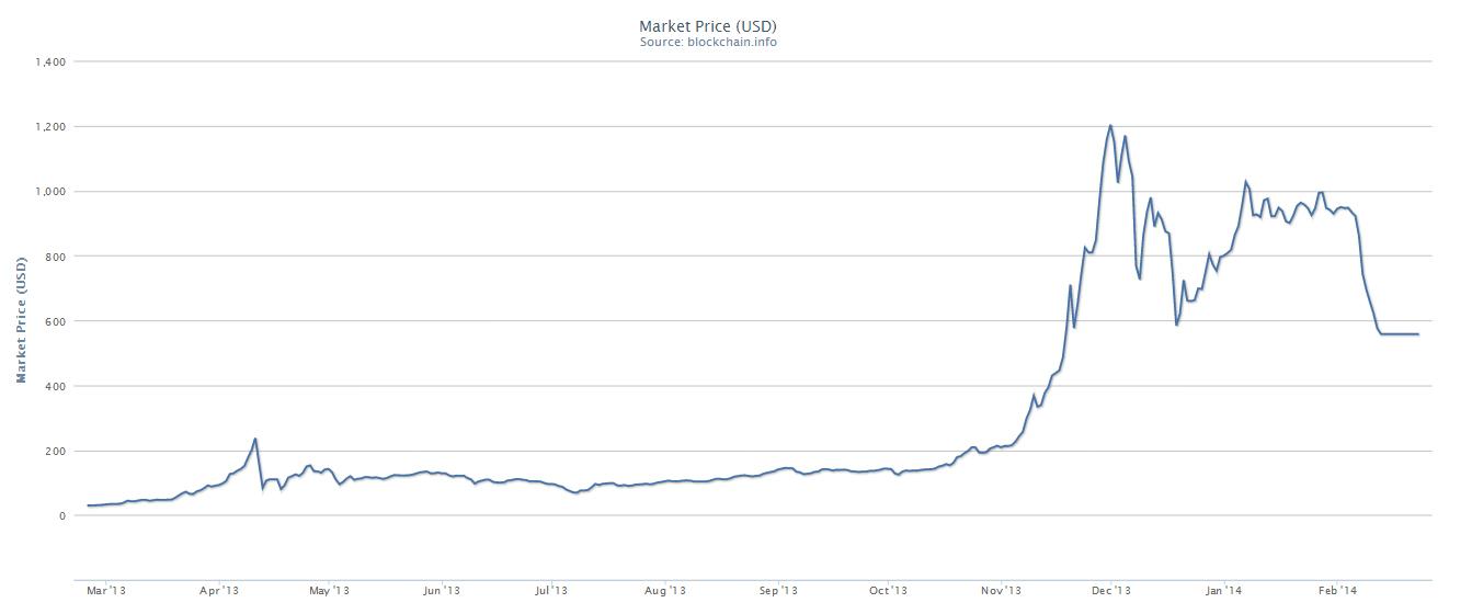Giá thị trường của Bitcoin (đơn vị: đô-la Mỹ) từ lúc khởi đầu đến nay (Nguồn: Blockchain.info)