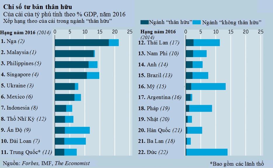 crony-index-2016